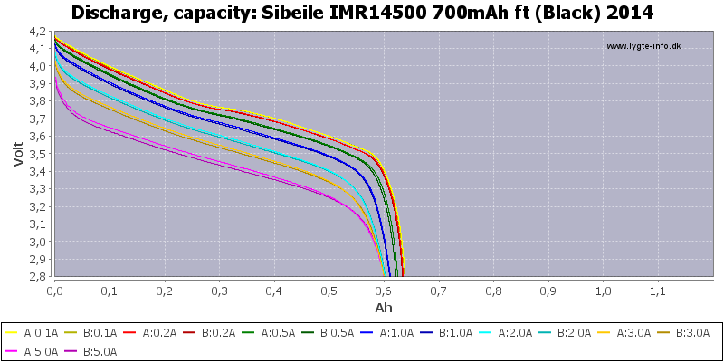 Sibeile%20IMR14500%20700mAh%20ft%20(Black)%202014-Capacity