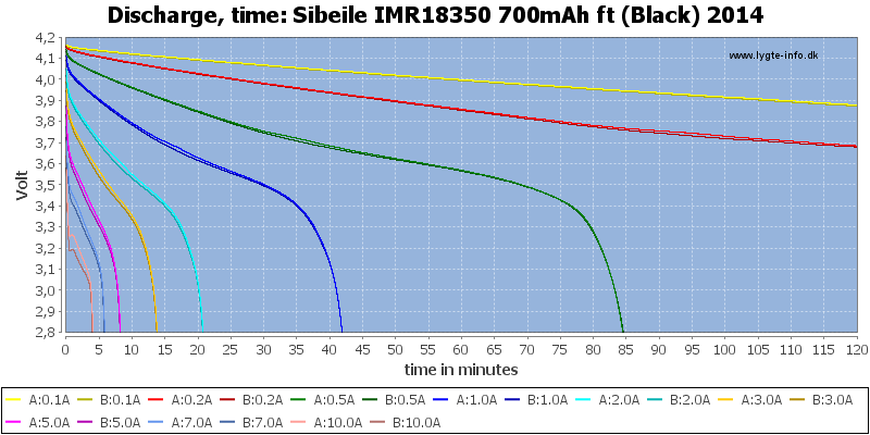 Sibeile%20IMR18350%20700mAh%20ft%20(Black)%202014-CapacityTime