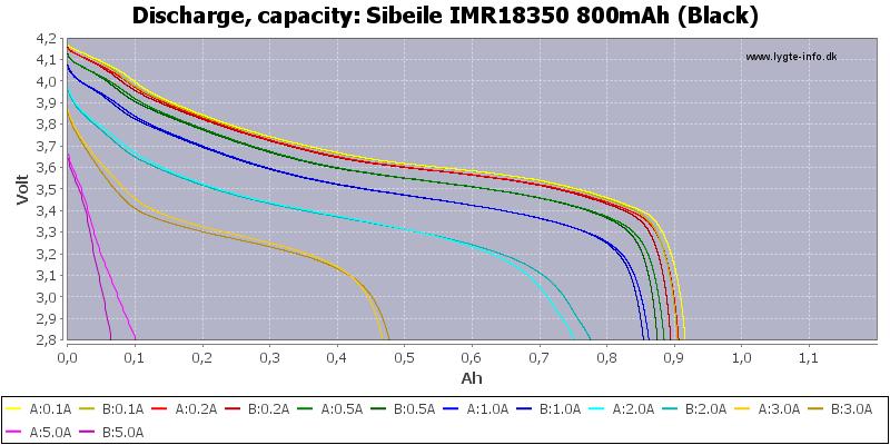 Sibeile%20IMR18350%20800mAh%20(Black)-Capacity