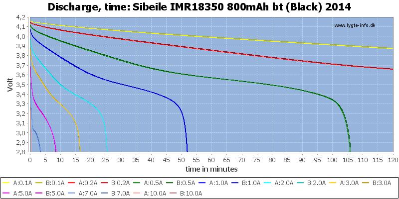 Sibeile%20IMR18350%20800mAh%20bt%20(Black)%202014-CapacityTime