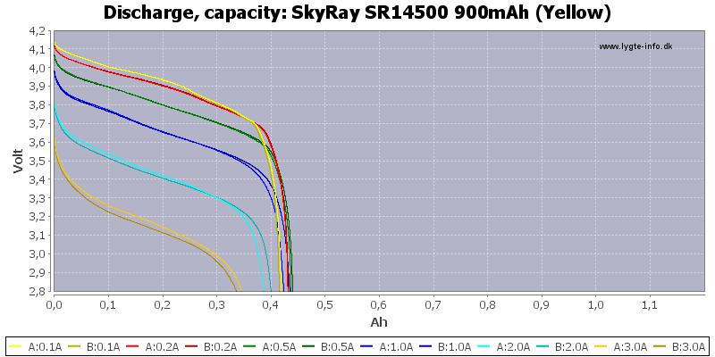 SkyRay%20SR14500%20900mAh%20(Yellow)-Capacity