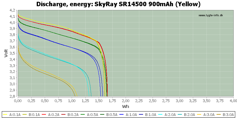 SkyRay%20SR14500%20900mAh%20(Yellow)-Energy