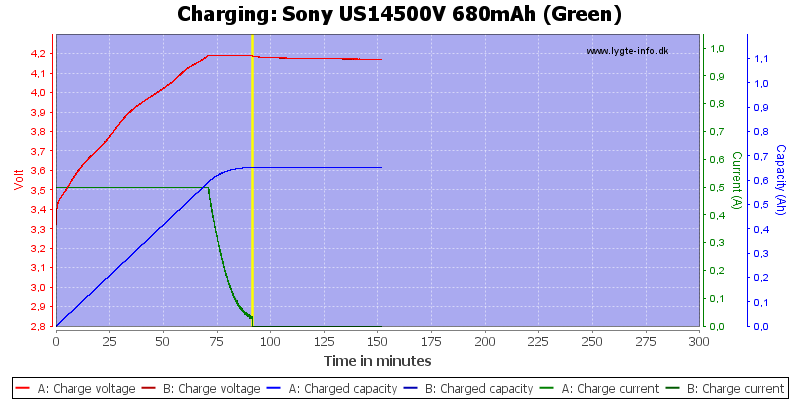 Sony%20US14500V%20680mAh%20(Green)-Charge