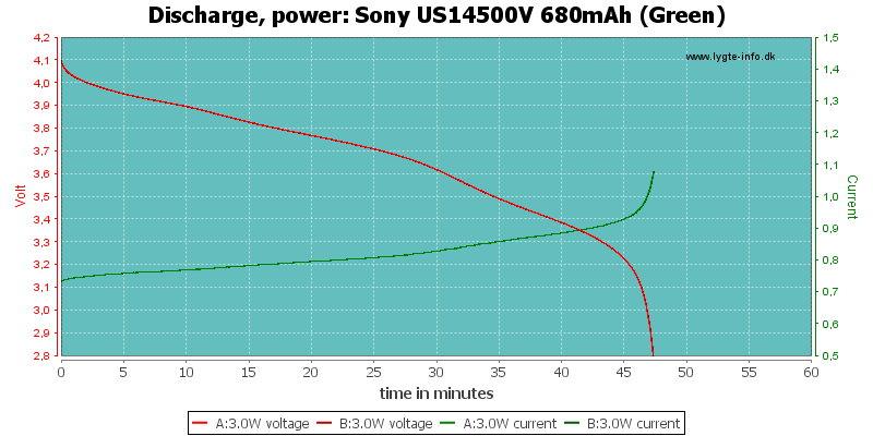Sony%20US14500V%20680mAh%20(Green)-PowerLoadTime