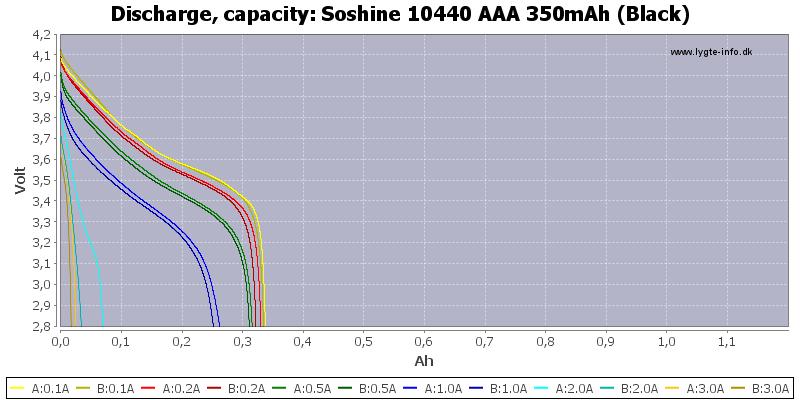 Soshine%2010440%20AAA%20350mAh%20(Black)-Capacity