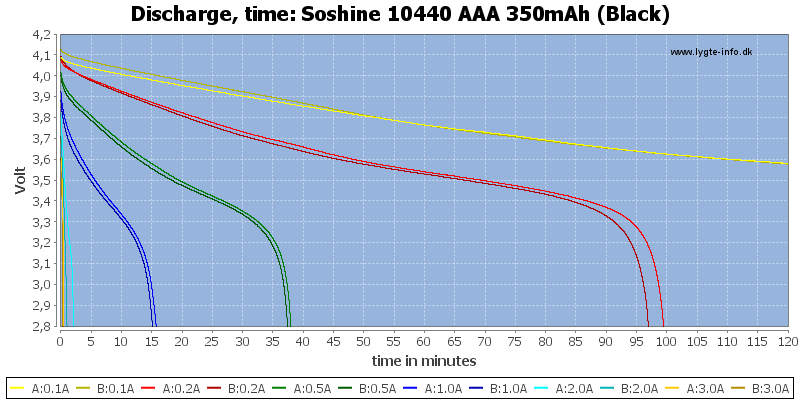Soshine%2010440%20AAA%20350mAh%20(Black)-CapacityTime