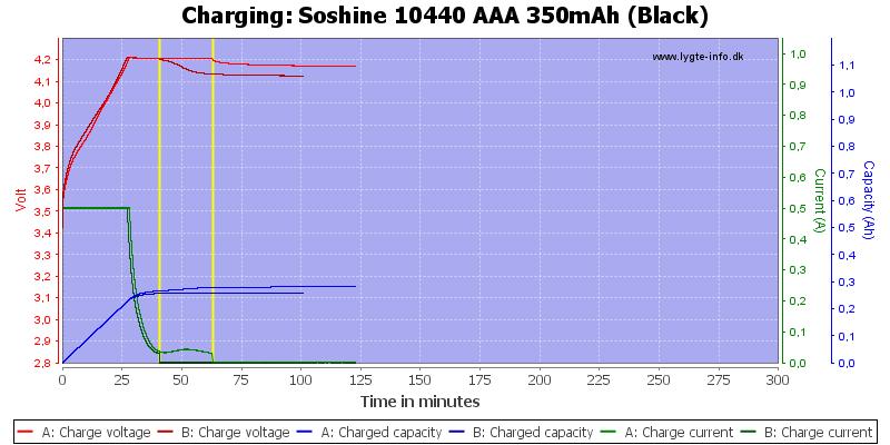 Soshine%2010440%20AAA%20350mAh%20(Black)-Charge