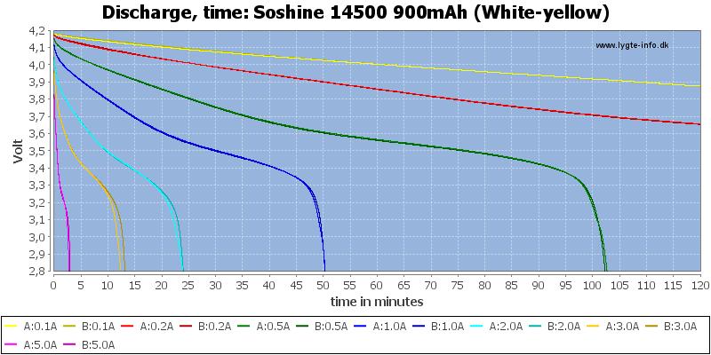 Soshine%2014500%20900mAh%20(White-yellow)-CapacityTime