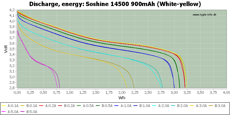 Soshine%2014500%20900mAh%20(White-yellow)-Energy