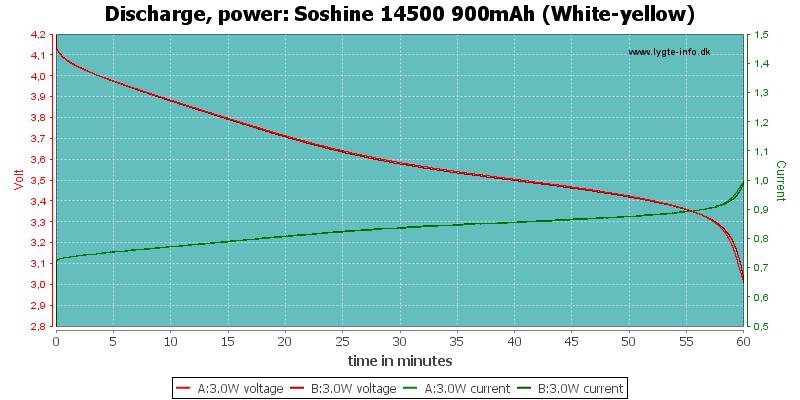 Soshine%2014500%20900mAh%20(White-yellow)-PowerLoadTime