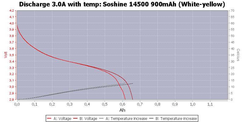 Soshine%2014500%20900mAh%20(White-yellow)-Temp-3.0