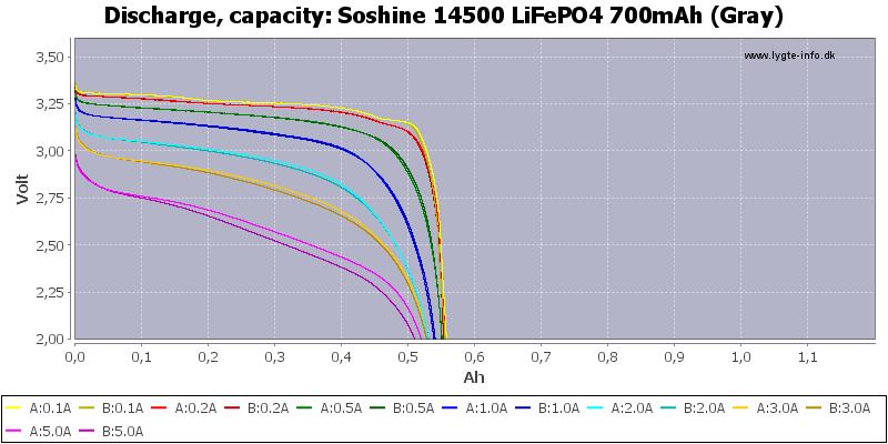 Soshine%2014500%20LiFePO4%20700mAh%20(Gray)-Capacity