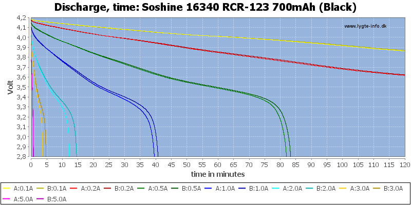 Soshine%2016340%20RCR-123%20700mAh%20(Black)-CapacityTime