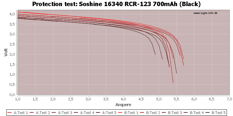 Soshine%2016340%20RCR-123%20700mAh%20(Black)-TripCurrent
