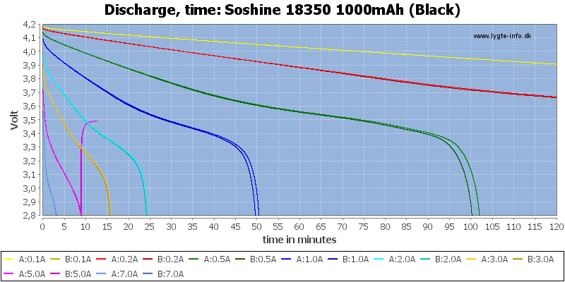 Soshine%2018350%201000mAh%20(Black)-CapacityTime
