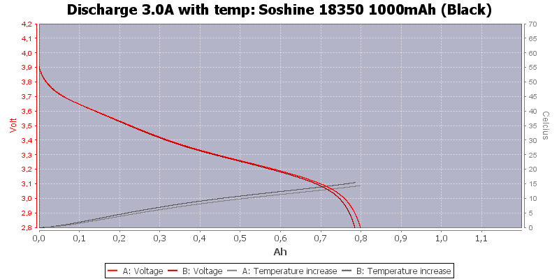 Soshine%2018350%201000mAh%20(Black)-Temp-3.0