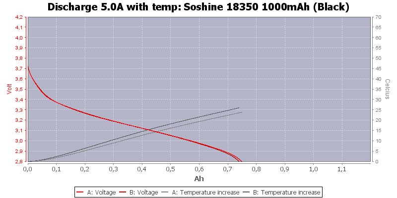 Soshine%2018350%201000mAh%20(Black)-Temp-5.0