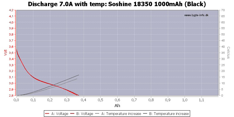 Soshine%2018350%201000mAh%20(Black)-Temp-7.0