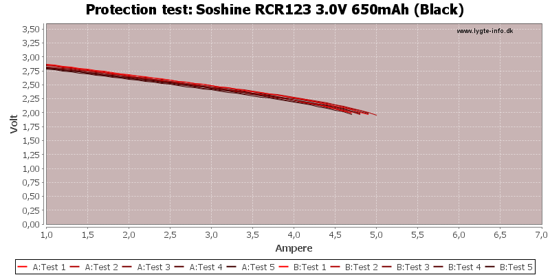 Soshine%20RCR123%203.0V%20650mAh%20(Black)-TripCurrent