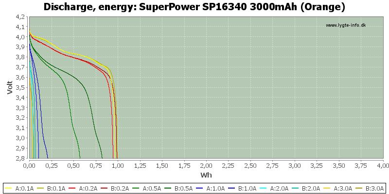 SuperPower%20SP16340%203000mAh%20(Orange)-Energy