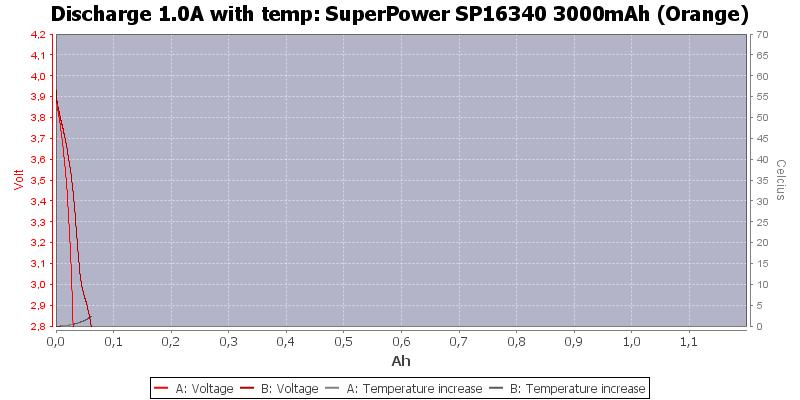 SuperPower%20SP16340%203000mAh%20(Orange)-Temp-1.0