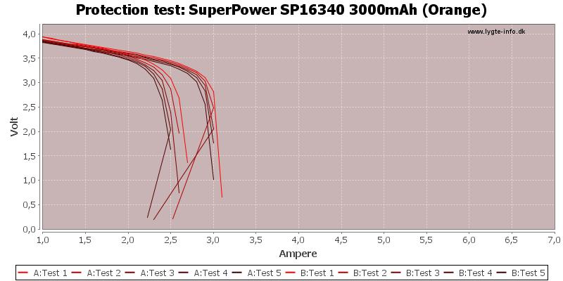 SuperPower%20SP16340%203000mAh%20(Orange)-TripCurrent