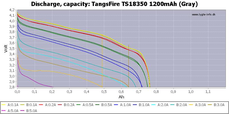 TangsFire%20TS18350%201200mAh%20(Gray)-Capacity