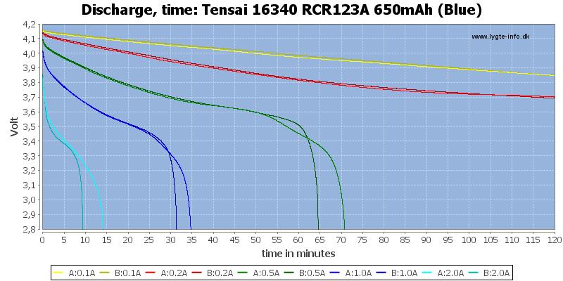 Tensai%2016340%20RCR123A%20650mAh%20(Blue)-CapacityTime