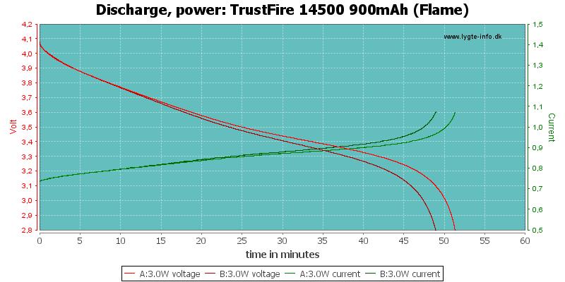 TrustFire%2014500%20900mAh%20(Flame)-PowerLoadTime