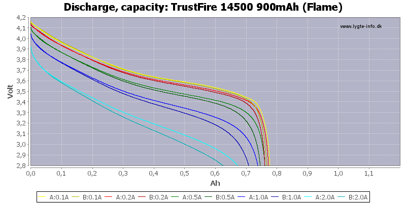 TrustFire%2014500%20900mAh%20(Flame)-Capacity