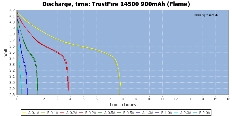 TrustFire%2014500%20900mAh%20(Flame)-CapacityTimeHours
