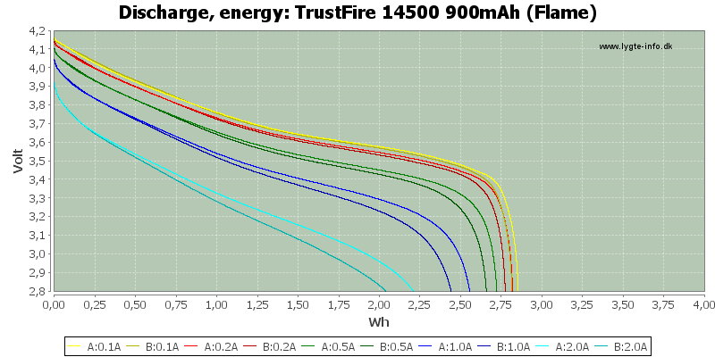 TrustFire%2014500%20900mAh%20(Flame)-Energy