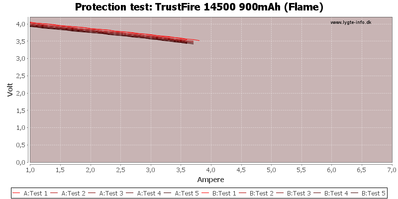 TrustFire%2014500%20900mAh%20(Flame)-TripCurrent