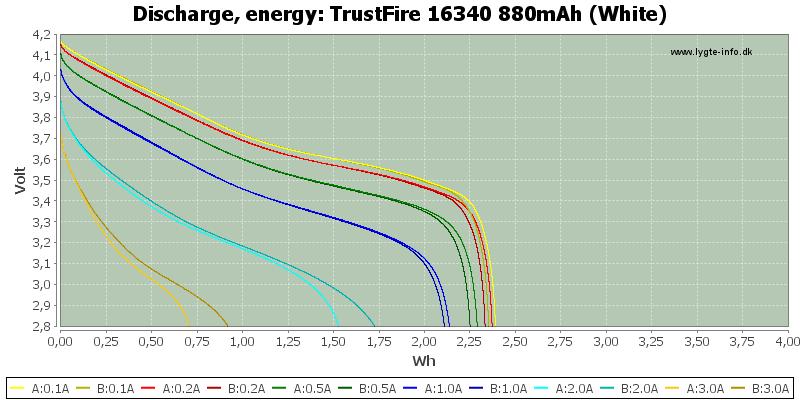 TrustFire%2016340%20880mAh%20(White)-Energy