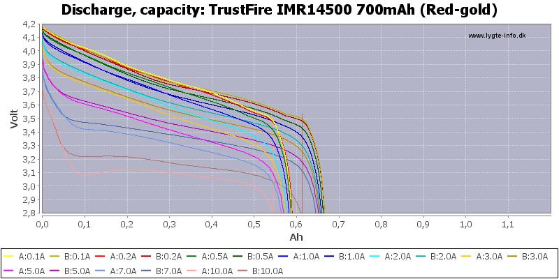 TrustFire%20IMR14500%20700mAh%20(Red-gold)-Capacity