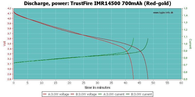 TrustFire%20IMR14500%20700mAh%20(Red-gold)-PowerLoadTime