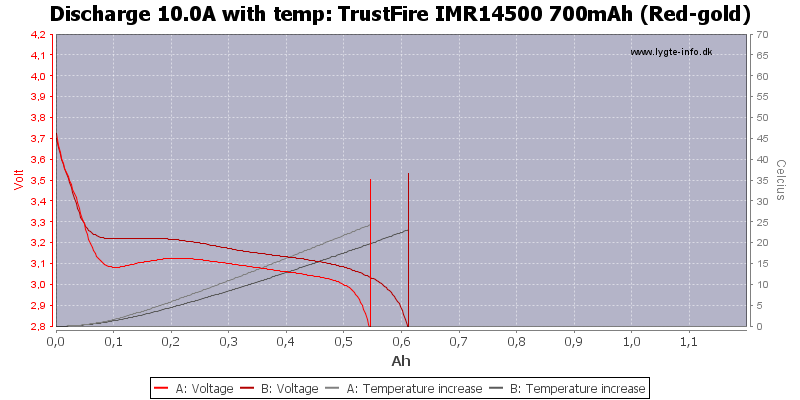 TrustFire%20IMR14500%20700mAh%20(Red-gold)-Temp-10.0