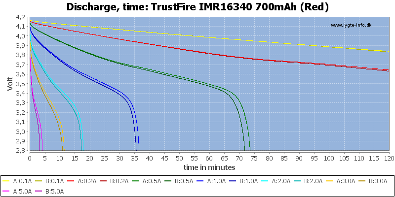 TrustFire%20IMR16340%20700mAh%20(Red)-CapacityTime