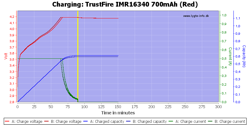 TrustFire%20IMR16340%20700mAh%20(Red)-Charge