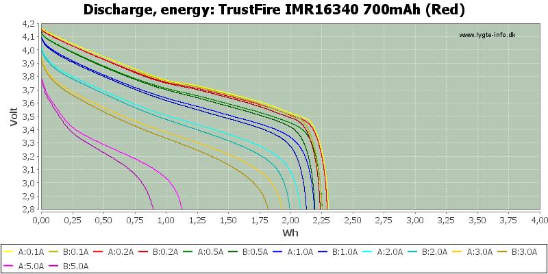 TrustFire%20IMR16340%20700mAh%20(Red)-Energy