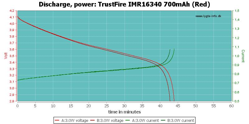 TrustFire%20IMR16340%20700mAh%20(Red)-PowerLoadTime
