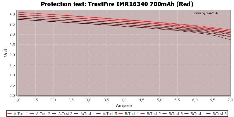 TrustFire%20IMR16340%20700mAh%20(Red)-TripCurrent