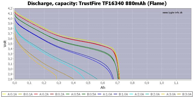TrustFire%20TF16340%20880mAh%20(Flame)-Capacity