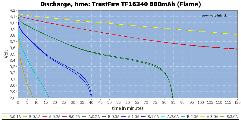 TrustFire%20TF16340%20880mAh%20(Flame)-CapacityTime