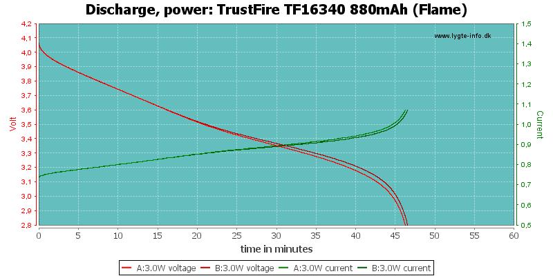 TrustFire%20TF16340%20880mAh%20(Flame)-PowerLoadTime