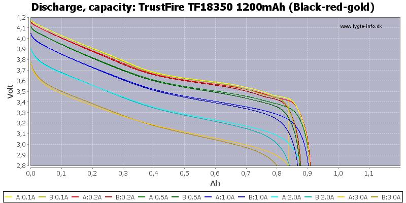 TrustFire%20TF18350%201200mAh%20(Black-red-gold)-Capacity