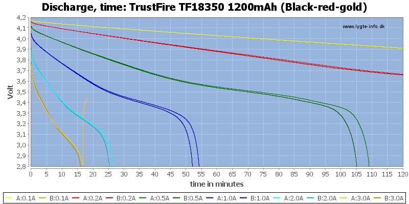 TrustFire%20TF18350%201200mAh%20(Black-red-gold)-CapacityTime