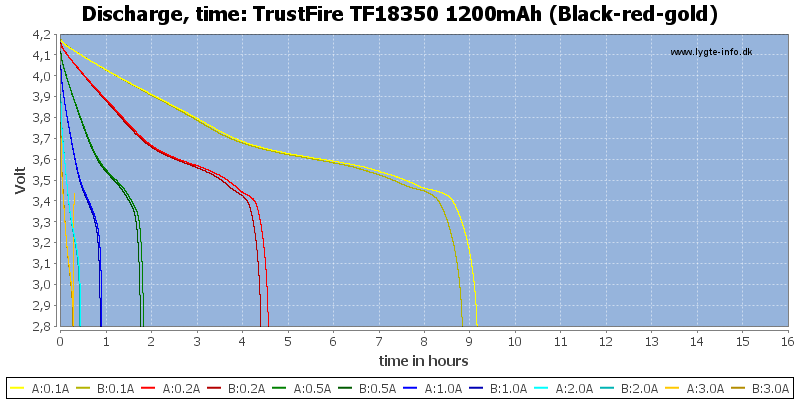 TrustFire%20TF18350%201200mAh%20(Black-red-gold)-CapacityTimeHours