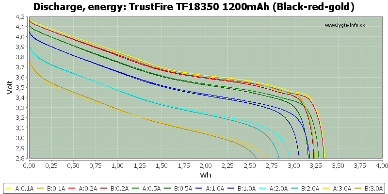 TrustFire%20TF18350%201200mAh%20(Black-red-gold)-Energy