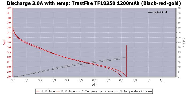 TrustFire%20TF18350%201200mAh%20(Black-red-gold)-Temp-3.0